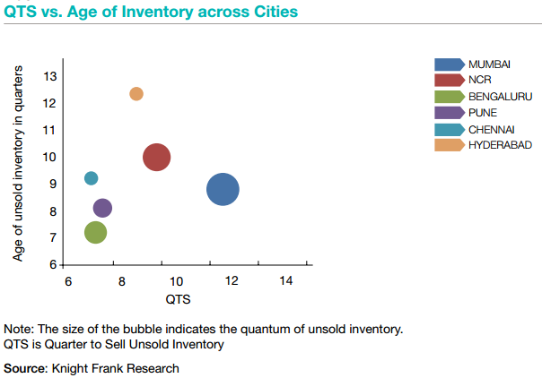 QTS-vs.-Age-of-inventory