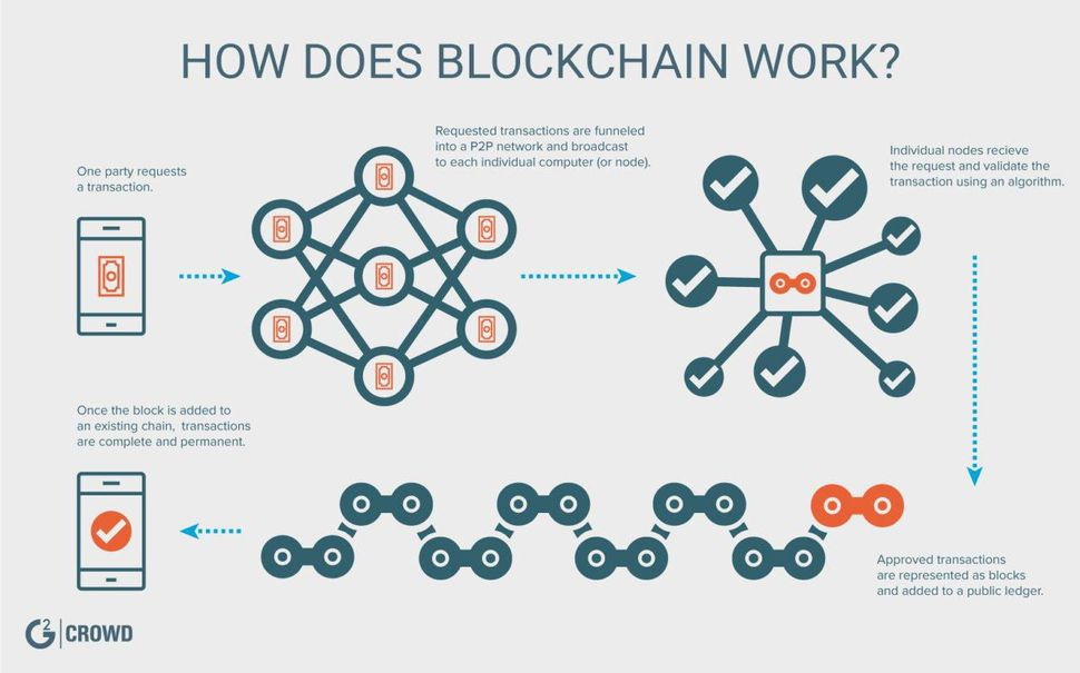 Explaination diagram of Blockchain
