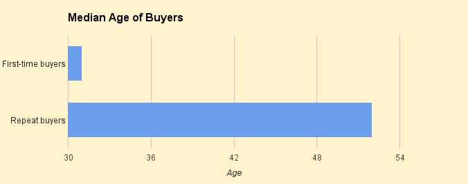 median-age-of-buyers