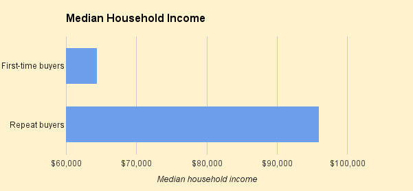 median-houshold-income-of-real-estate-buyers