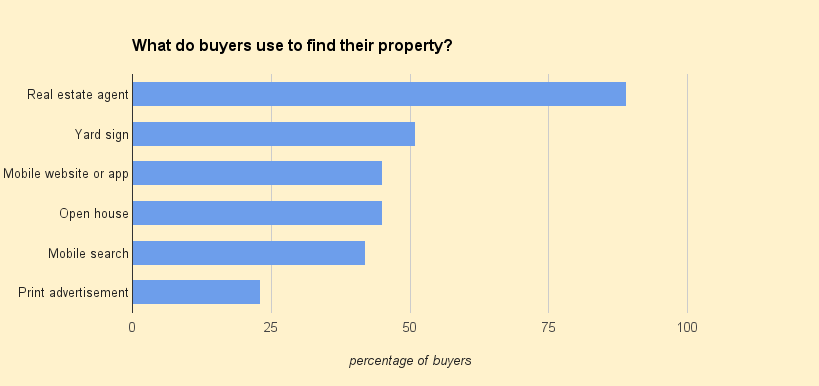 what-do-buyers-use-to-find-property